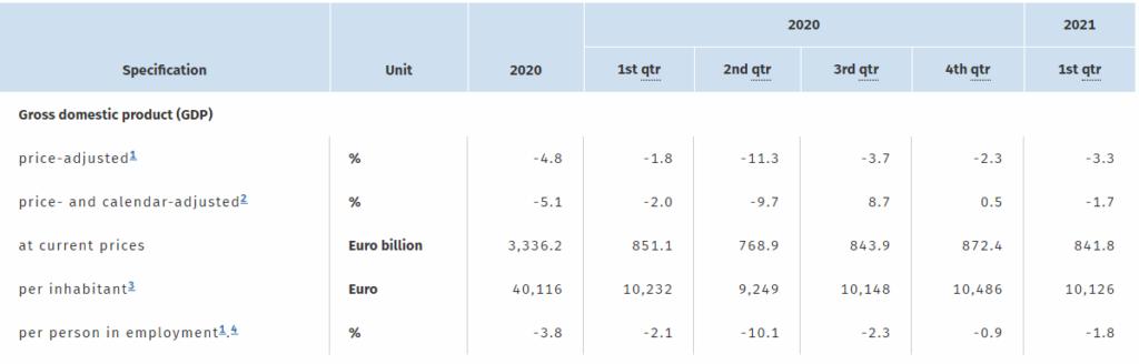 Tabulated GDP progression in Q1 2020 — Q1 2021