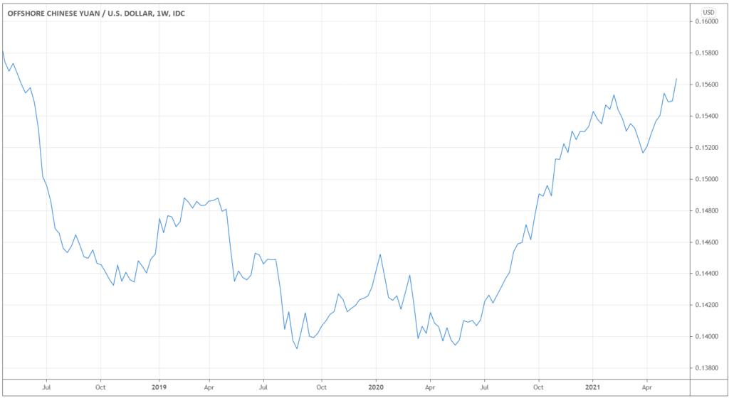 CNY/USD chart