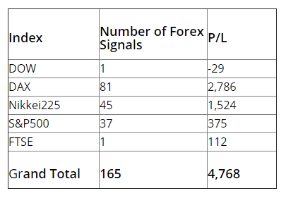 FX Leader signals p/l by month