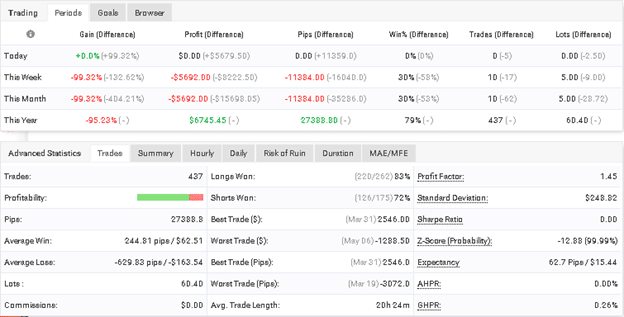 Gold VIP Signal trading results