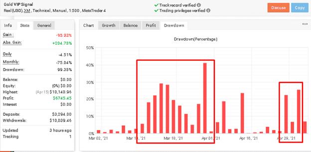Gold VIP Signal drawdown