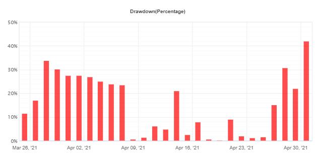 Green Graph EA drawdown