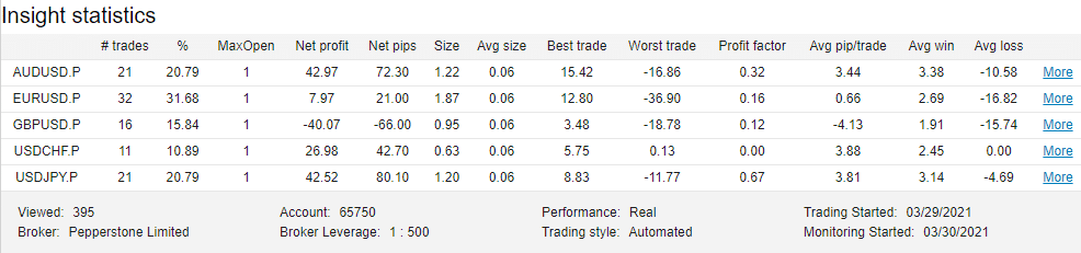 Happy Trend Trading Results
