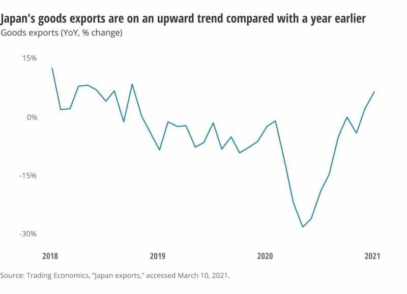 japan's goods exports are on an upward trend compared with a year earlier