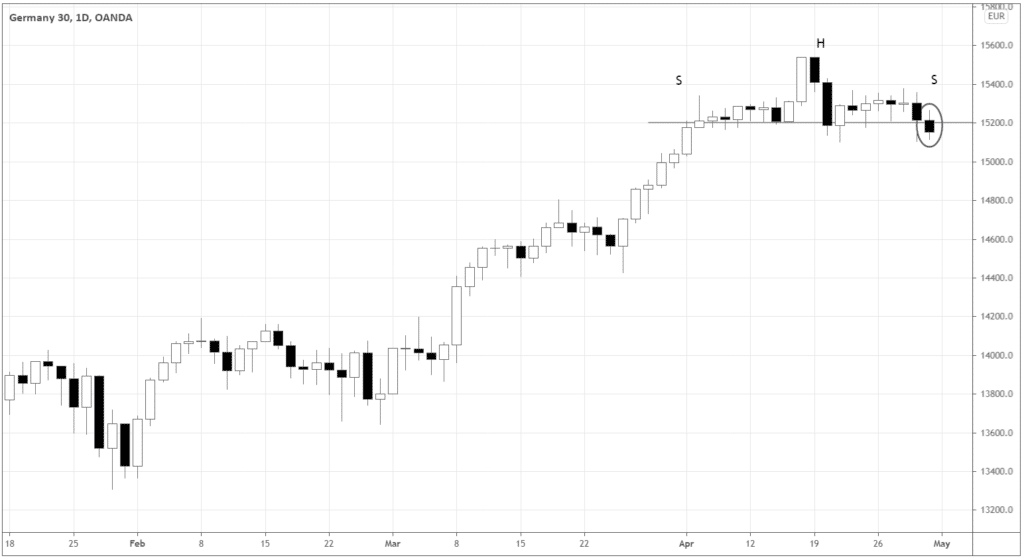 There is an appealing weakness in DAX, and you may even get excited about the H&S pattern formed.