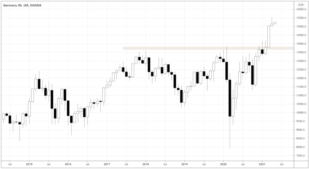 But, don't forget that the index recently broke out from an almost 4-year base and could be at the beginning of the bull market.