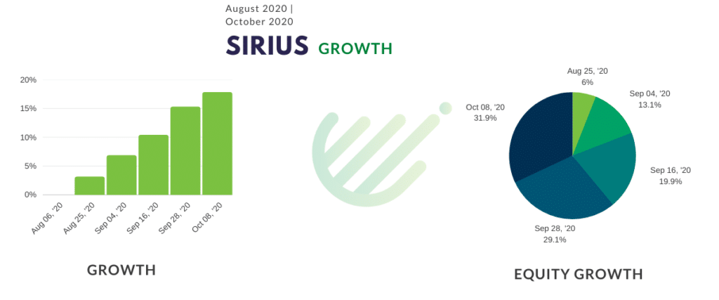 Sirius EA results
