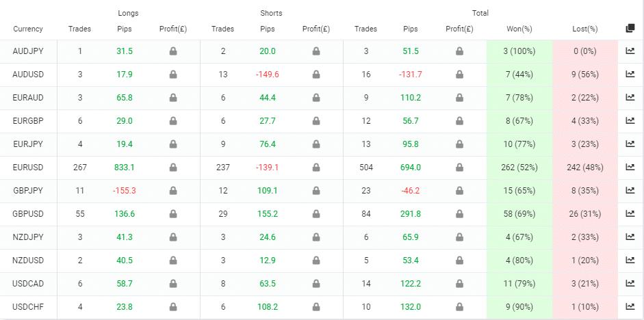 Sirius EA trading results