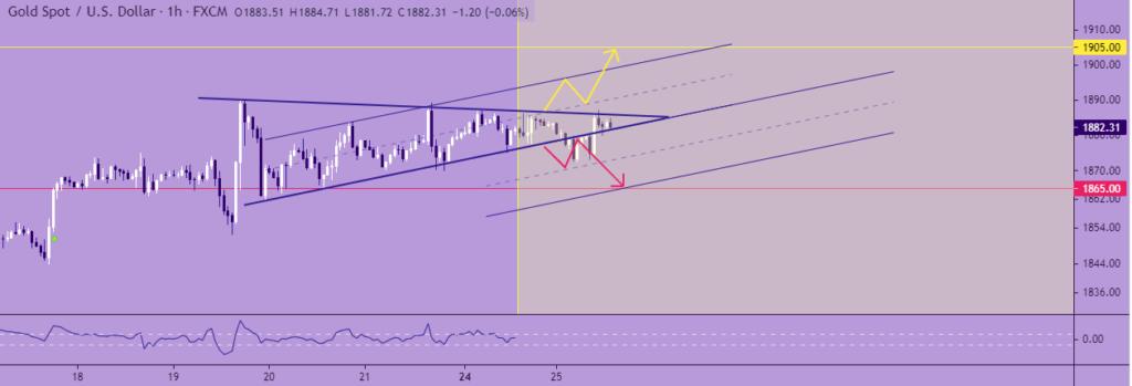 Gold spot/US Dollar