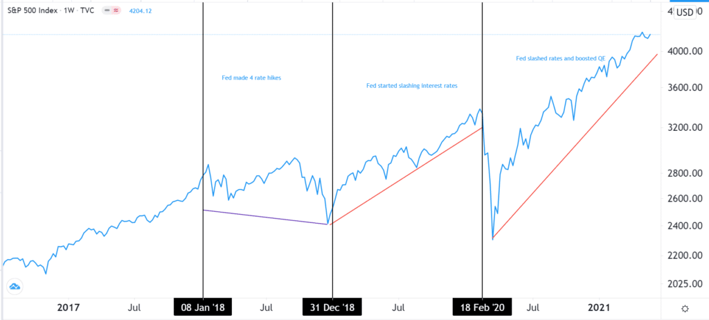 Fed and the S&P 500