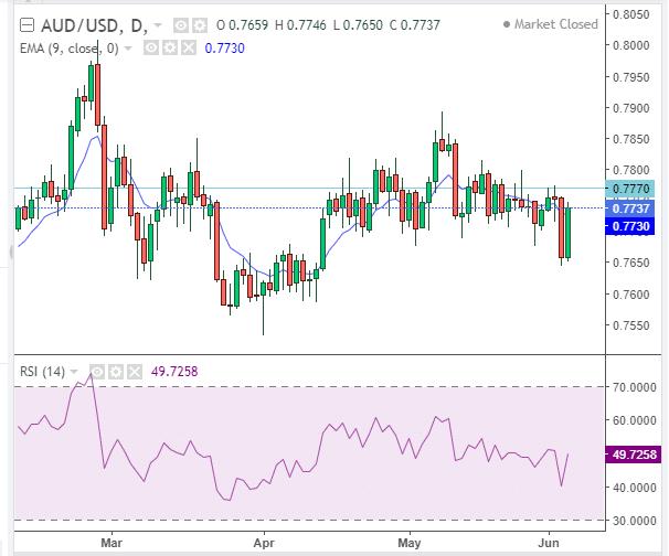 AUD/USD trading chart