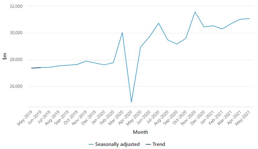 Australia's retail turnover (May 2019-May 2021)