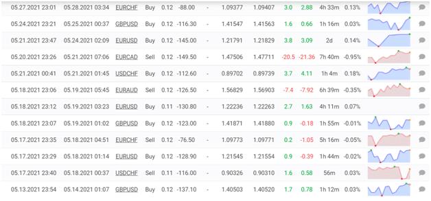 BF Scalper Pro Trading Results