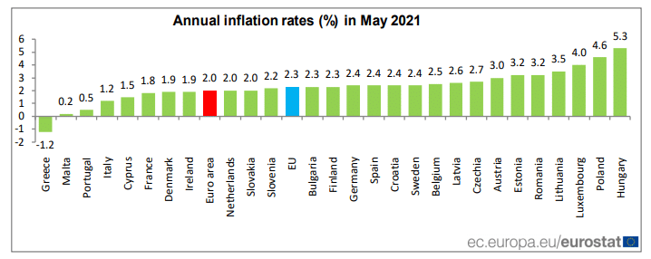 EU nations annual inflation rates