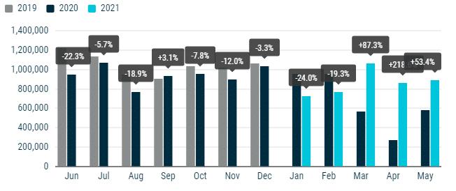 EU's new passenger annual car registrations (2020-2021).