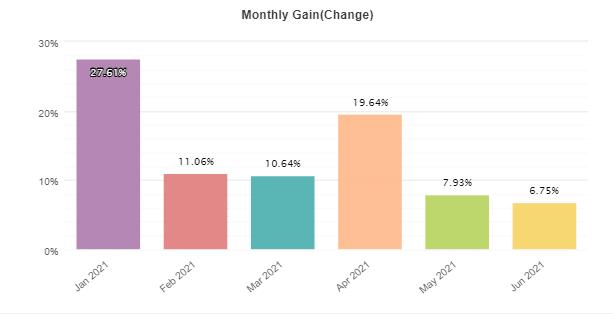 Galileo FX monthly gain