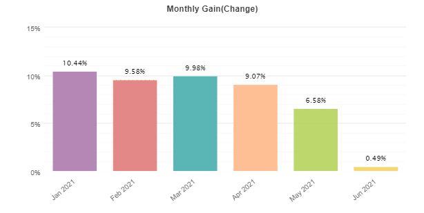 Growex monthly gain