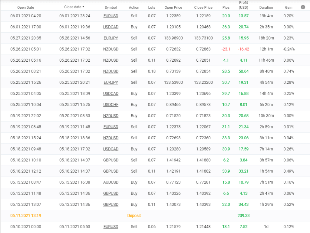 Growex trading results