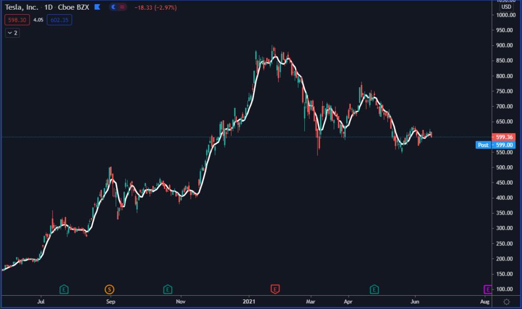 Tesla inc chart