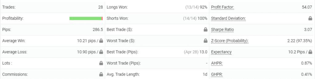 Ohlsen Trading advanced statistics