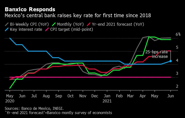 Mexico's Central Bank key rate trend