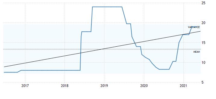 A 5-year analysis of Turkish interest rates