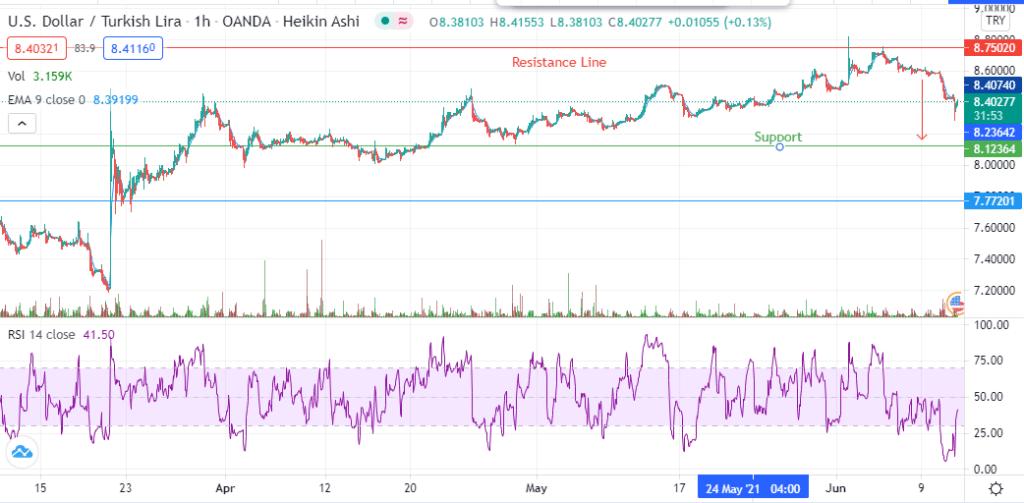 USD/TRY Chart Analysis