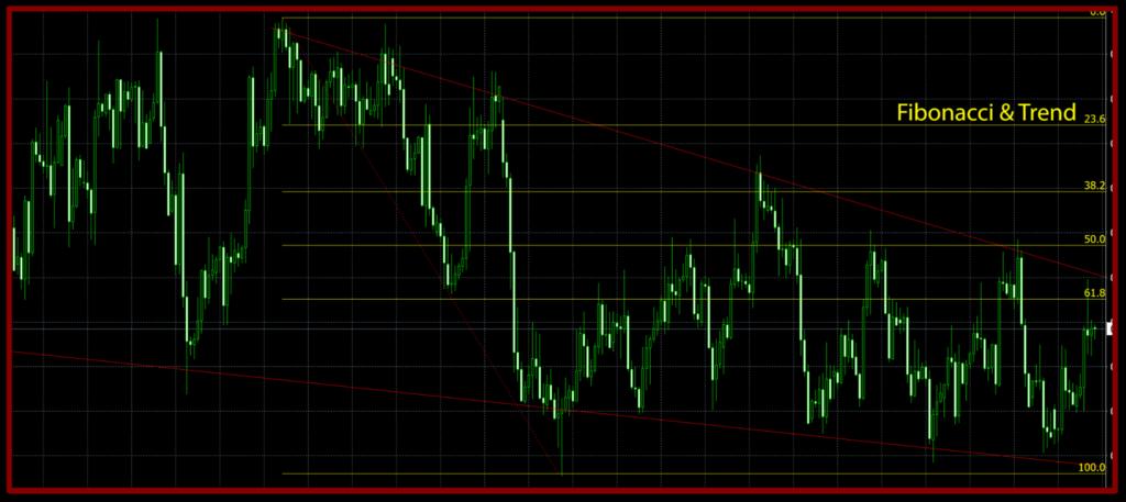 AX Trader - Fibonacci & trend