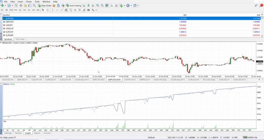 AX Trader Backtests