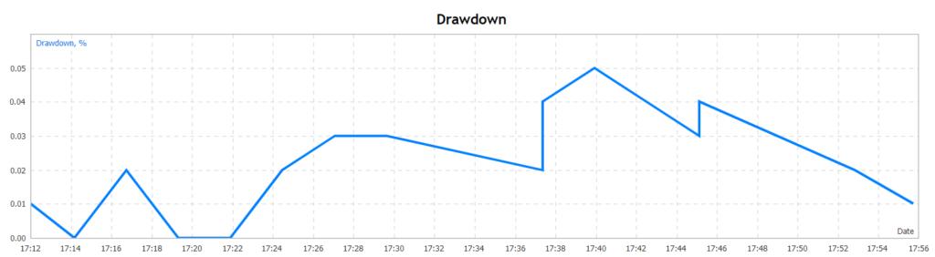 Amaze drawdown
