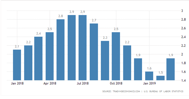 The chart shows US inflation levels in 2018/19.
