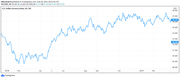 The chart shows movement in the US Dollar Index.