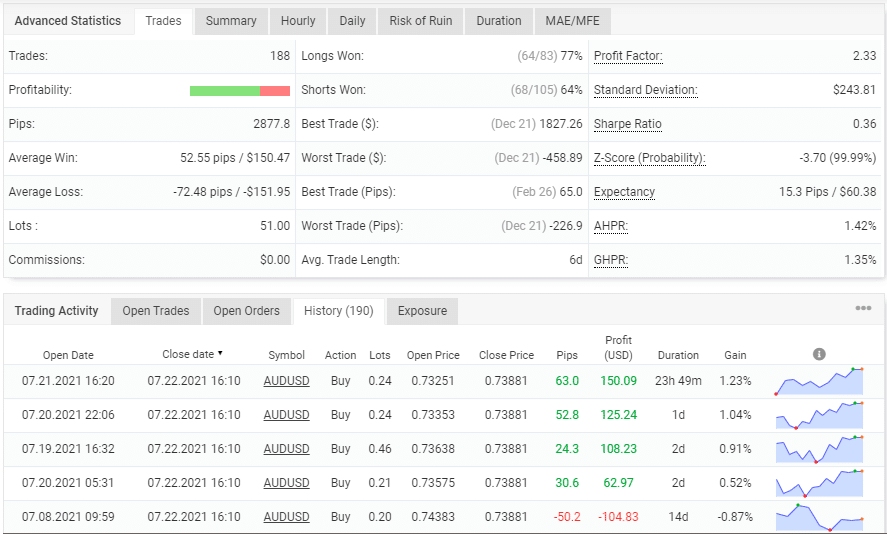 Control Forex. The robot trades with different Lot size
