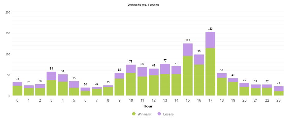 FXHunter trading results