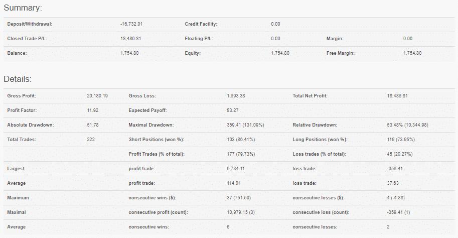 FXMAC Trading Results
