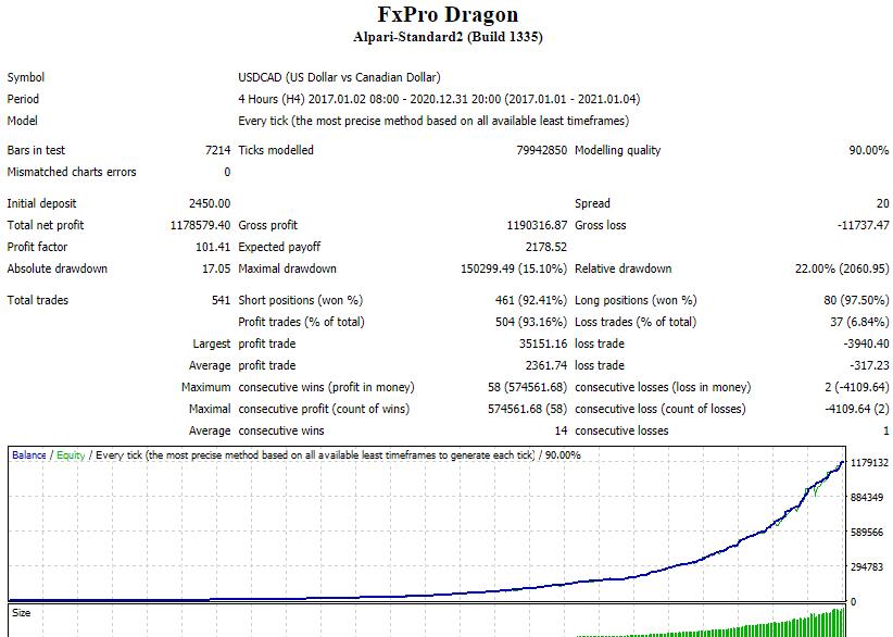 FxPro Dragon Backtests
