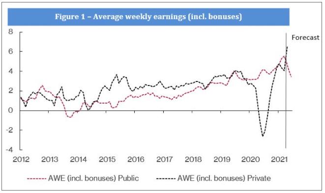 UK average weekly earnings (AWE)