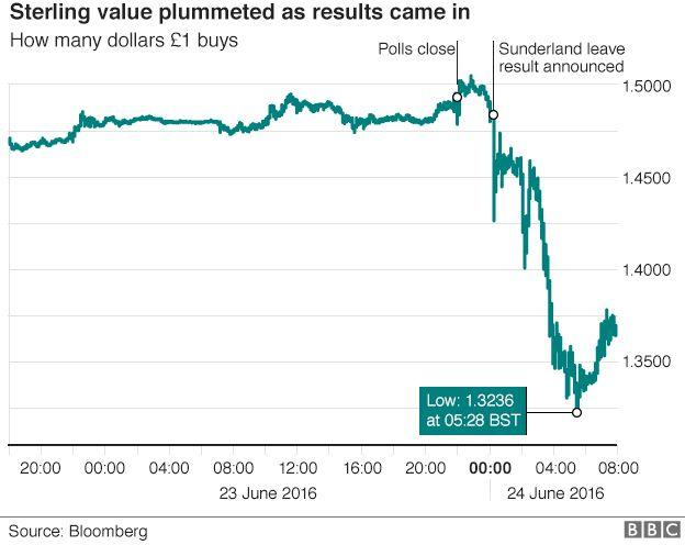 sterling value plummeted as results came in
