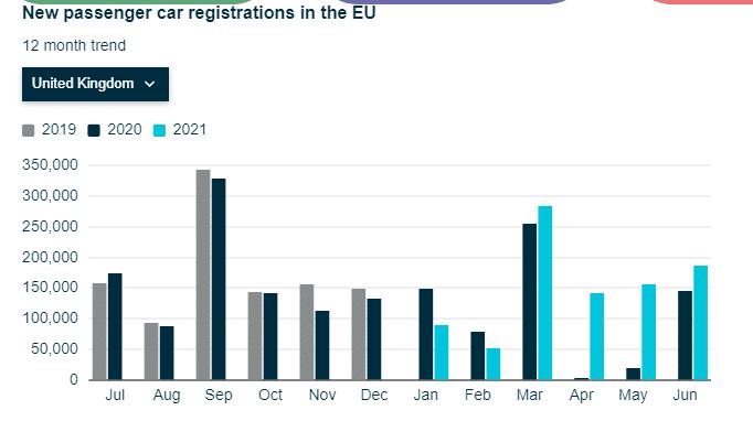 UK's car registrations
