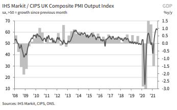 UK Composite Output PMI