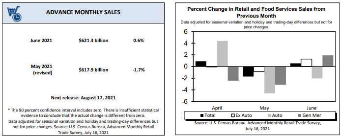 US retail and food sale (June 2021)