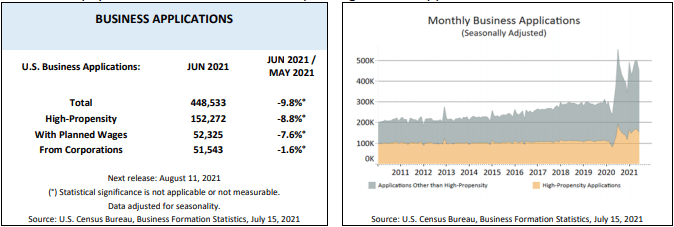 Statistics on US Business formations