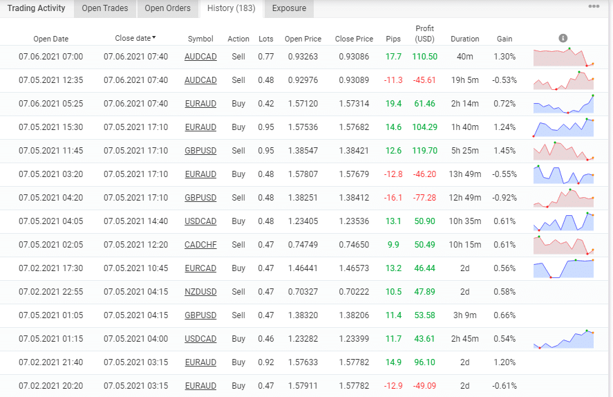 Hot Profit Robot Trading Results