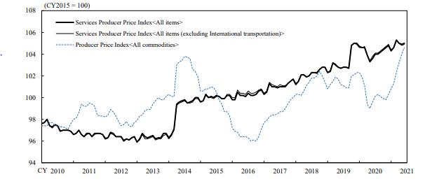 Figure 3: Japan's Service Producer Price Index
