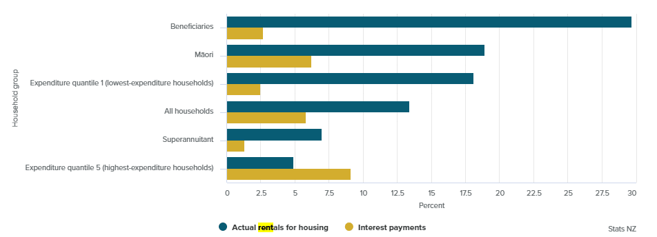Figure 2: Household expenditures on NZ rentals