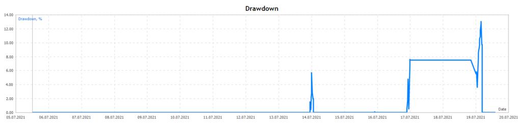 Top Scalper drawdown