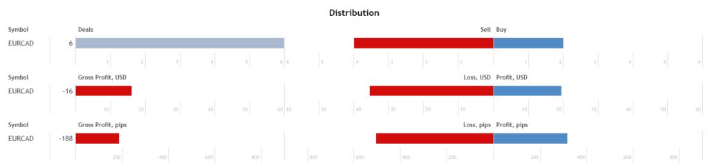 Top Scalper distribution