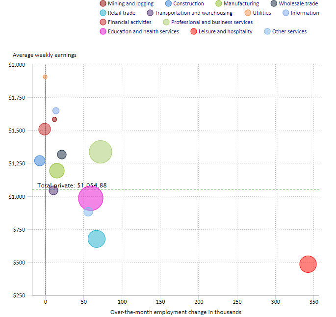 Weekly earnings chart (by industry)