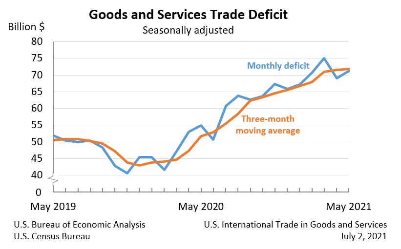 US trade deficit (May 2021)