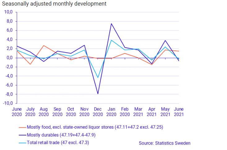 Retail Sale in Sweden from June 2020-June 2021